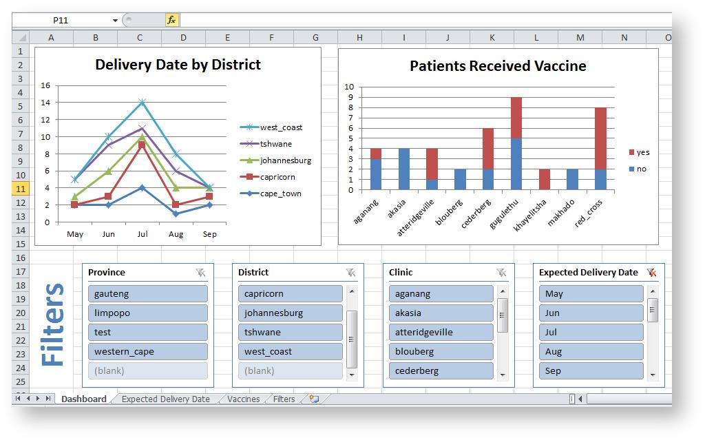 Tutorial: Create an Excel Dashboard - CommCare Public - Dimagi