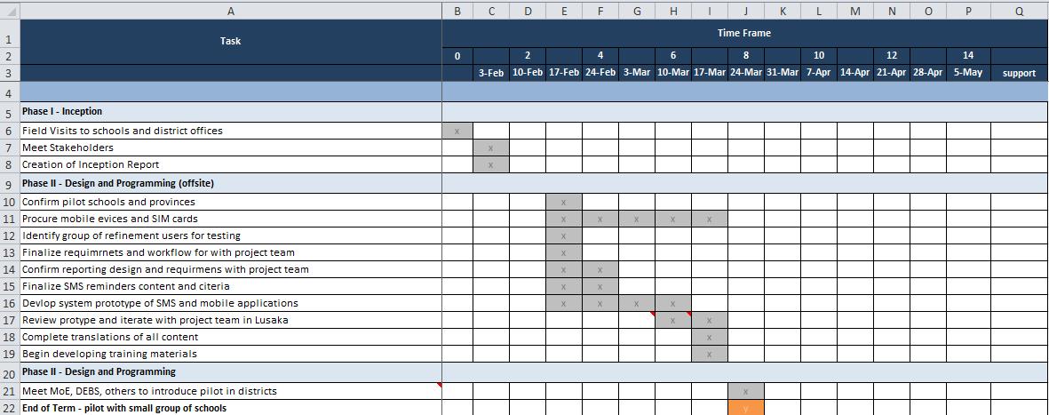 Excel Gantt Chart Commcare Public Dimagi Confluence