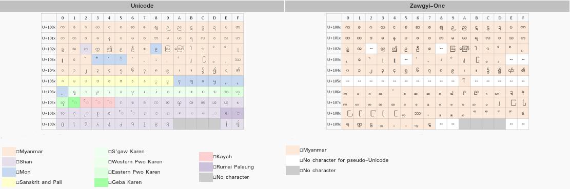 Myanmar: Android Zawgyi and Unicode - CommCare Public