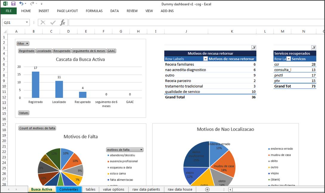Project Reporting in CommCare - CommCare Public - Dimagi