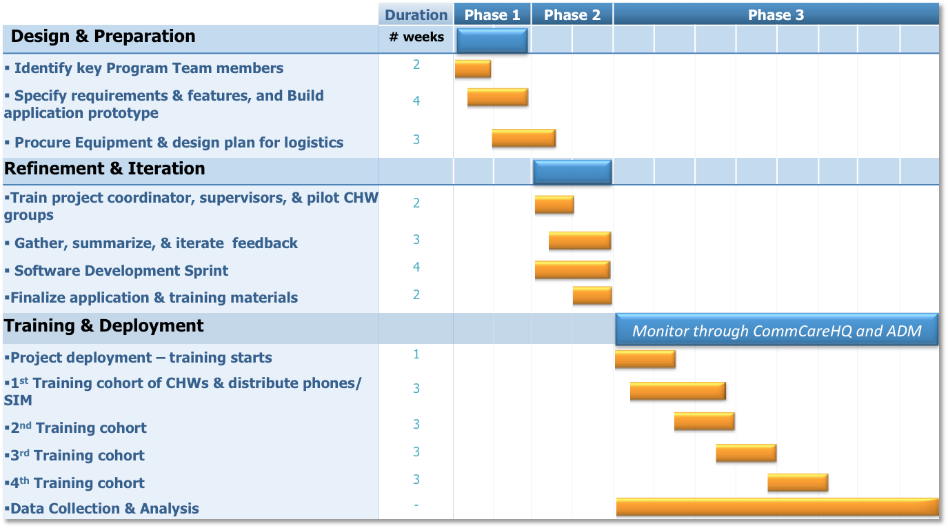 Implementation plan images for Implementation approach template