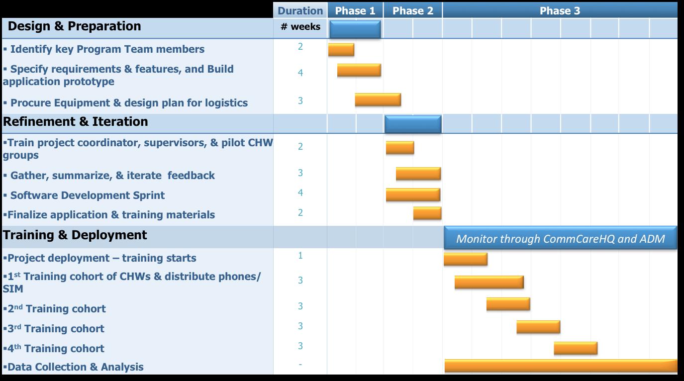 erp implementation project plan template - implementation plans commcare public dimagi confluence